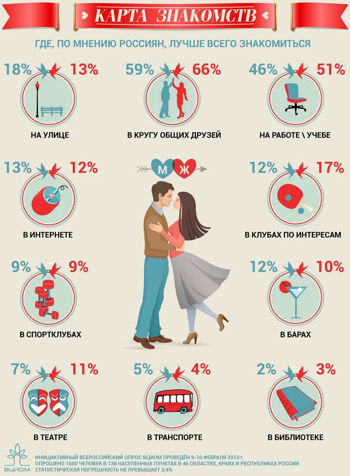 Схема знакомства для