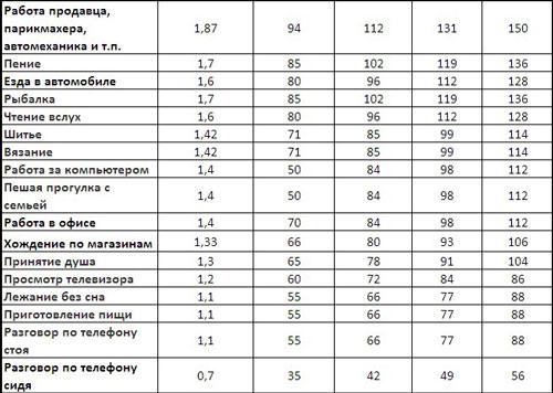 Таблица сжигания калорий сексом